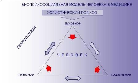 Биопсихосоциальная модель и её роль в медицине